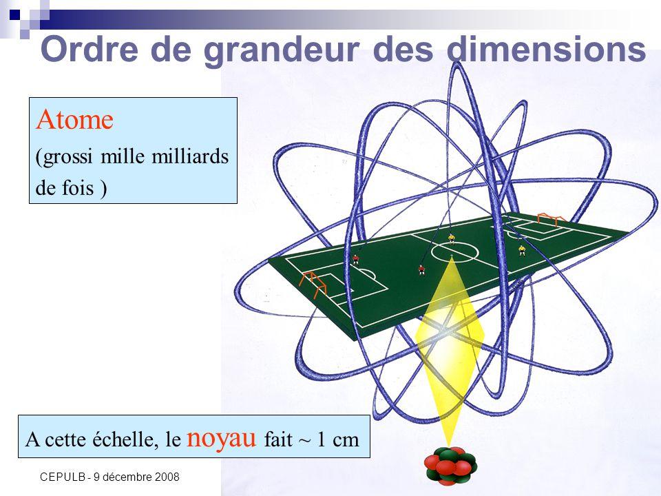 C. Vander Velde13 CEPULB - 9 décembre 2008 Atome (grossi mille milliards de fois ) A cette échelle, le noyau fait ~ 1 cm Ordre de grandeur des dimensi
