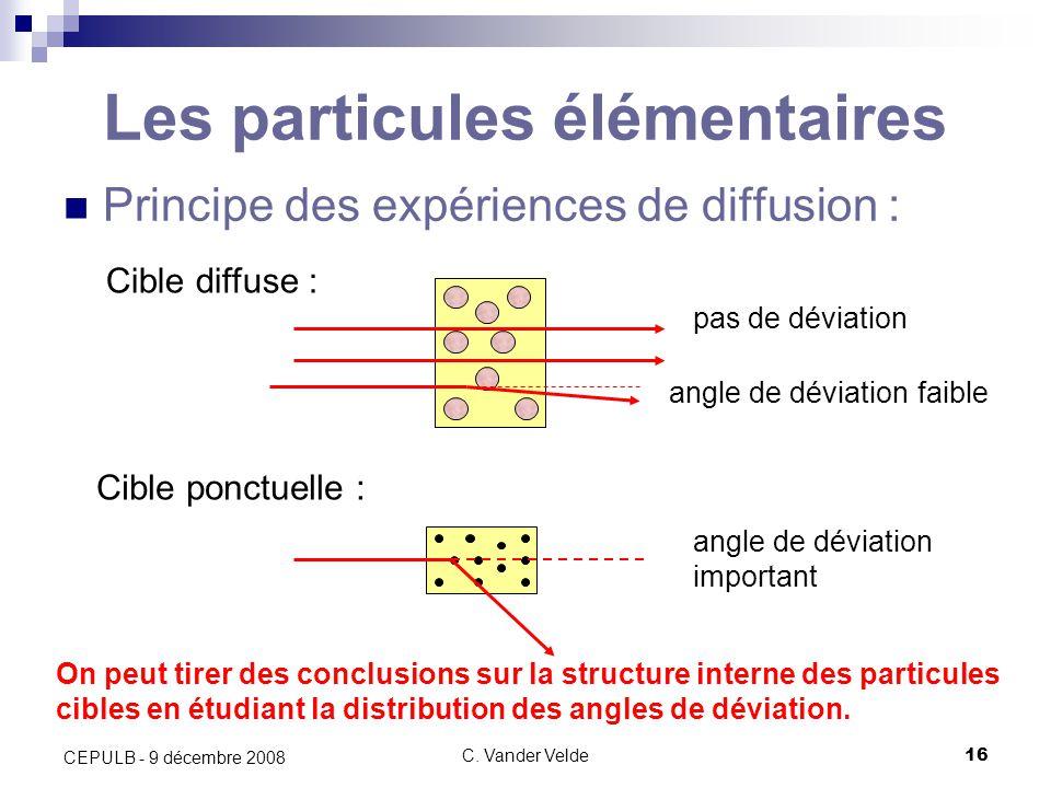 C. Vander Velde16 CEPULB - 9 décembre 2008 Les particules élémentaires Principe des expériences de diffusion : angle de déviation pas de déviation Cib