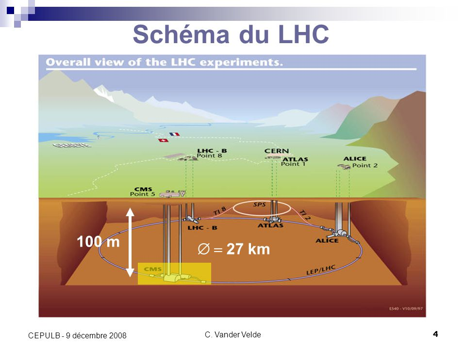 C. Vander Velde4 CEPULB - 9 décembre 2008 Schéma du LHC 27 km 100 m
