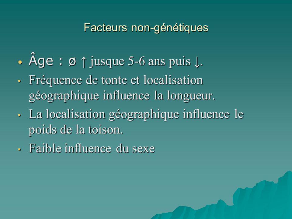 Facteurs non-génétiques Âge : ø jusque 5-6 ans puis. Âge : ø jusque 5-6 ans puis. Fréquence de tonte et localisation géographique influence la longueu