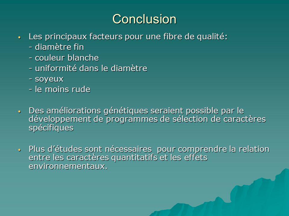 Conclusion Les principaux facteurs pour une fibre de qualité: Les principaux facteurs pour une fibre de qualité: - diamètre fin - couleur blanche - un