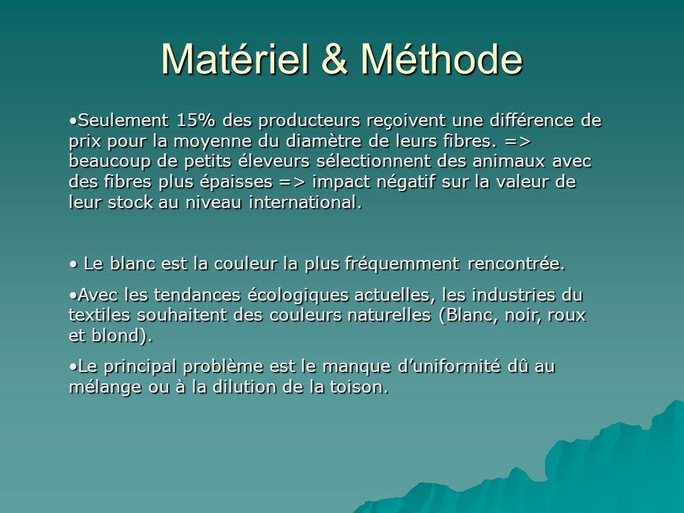 Matériel & Méthode Seulement 15% des producteurs reçoivent une différence de prix pour la moyenne du diamètre de leurs fibres. => beaucoup de petits é