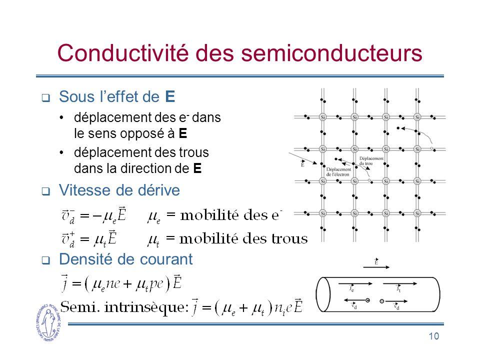 10 Conductivité des semiconducteurs Sous leffet de E déplacement des e - dans le sens opposé à E déplacement des trous dans la direction de E Vitesse