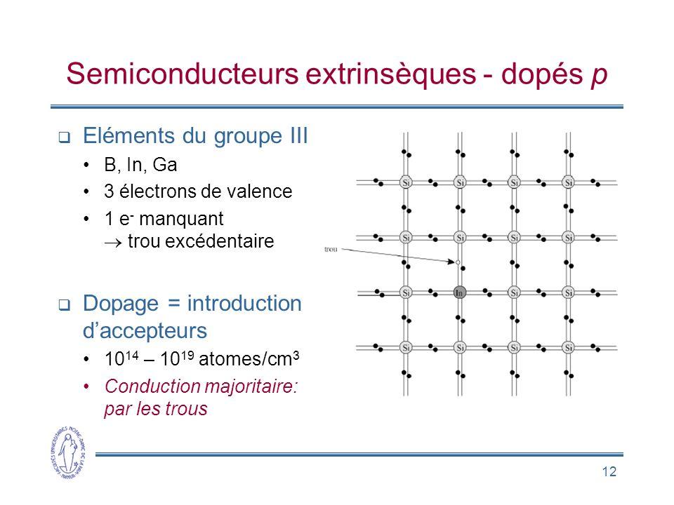 12 Eléments du groupe III B, In, Ga 3 électrons de valence 1 e - manquant trou excédentaire Dopage = introduction daccepteurs 10 14 – 10 19 atomes/cm