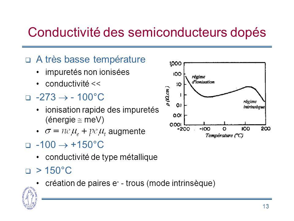 13 Conductivité des semiconducteurs dopés A très basse température impuretés non ionisées conductivité << -273 - 100°C ionisation rapide des impuretés