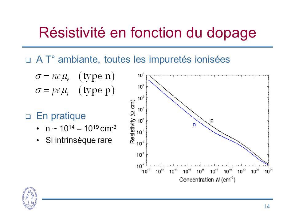 14 Résistivité en fonction du dopage A T° ambiante, toutes les impuretés ionisées En pratique n ~ 10 14 – 10 19 cm -3 Si intrinsèque rare proportionne
