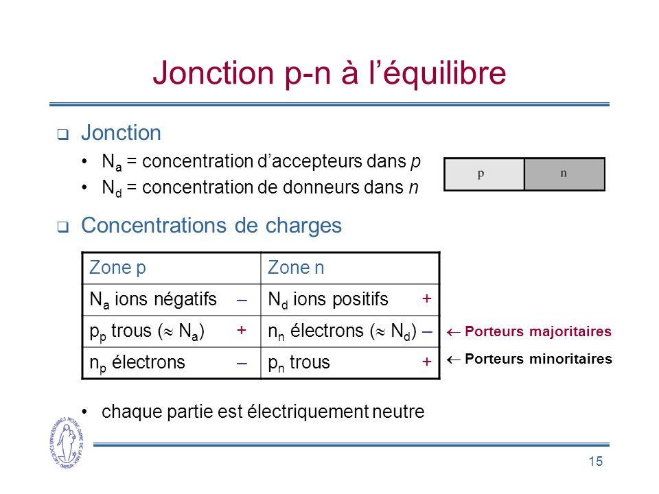 15 Jonction p-n à léquilibre Jonction N a = concentration daccepteurs dans p N d = concentration de donneurs dans n Concentrations de charges chaque p