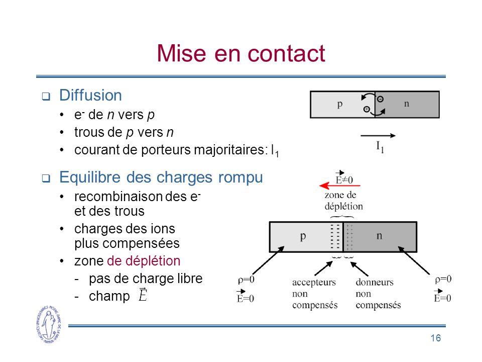 16 Mise en contact Diffusion e - de n vers p trous de p vers n courant de porteurs majoritaires: I 1 Equilibre des charges rompu recombinaison des e -