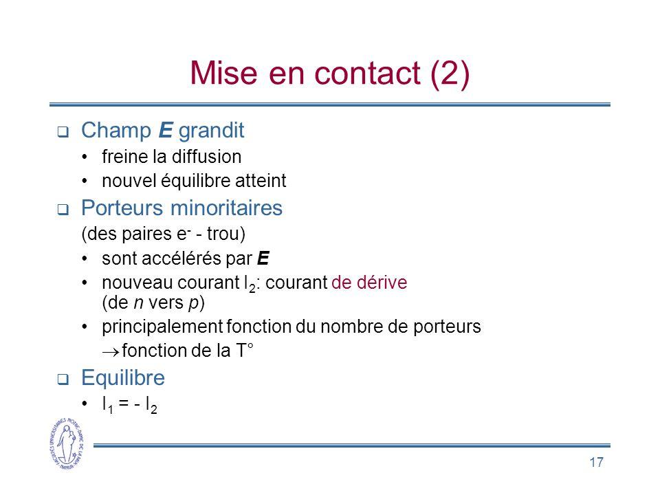 17 Mise en contact (2) Champ E grandit freine la diffusion nouvel équilibre atteint Porteurs minoritaires (des paires e - - trou) sont accélérés par E