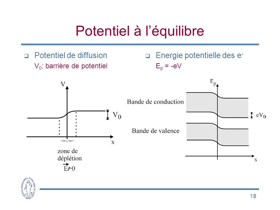 18 Potentiel à léquilibre Potentiel de diffusion V 0 : barrière de potentiel Energie potentielle des e - E p = -eV