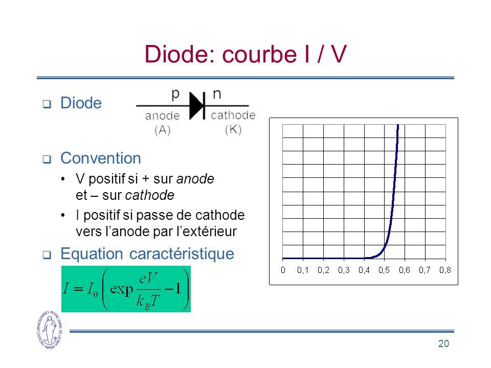 20 Diode: courbe I / V Diode Convention V positif si + sur anode et – sur cathode I positif si passe de cathode vers lanode par lextérieur Equation ca