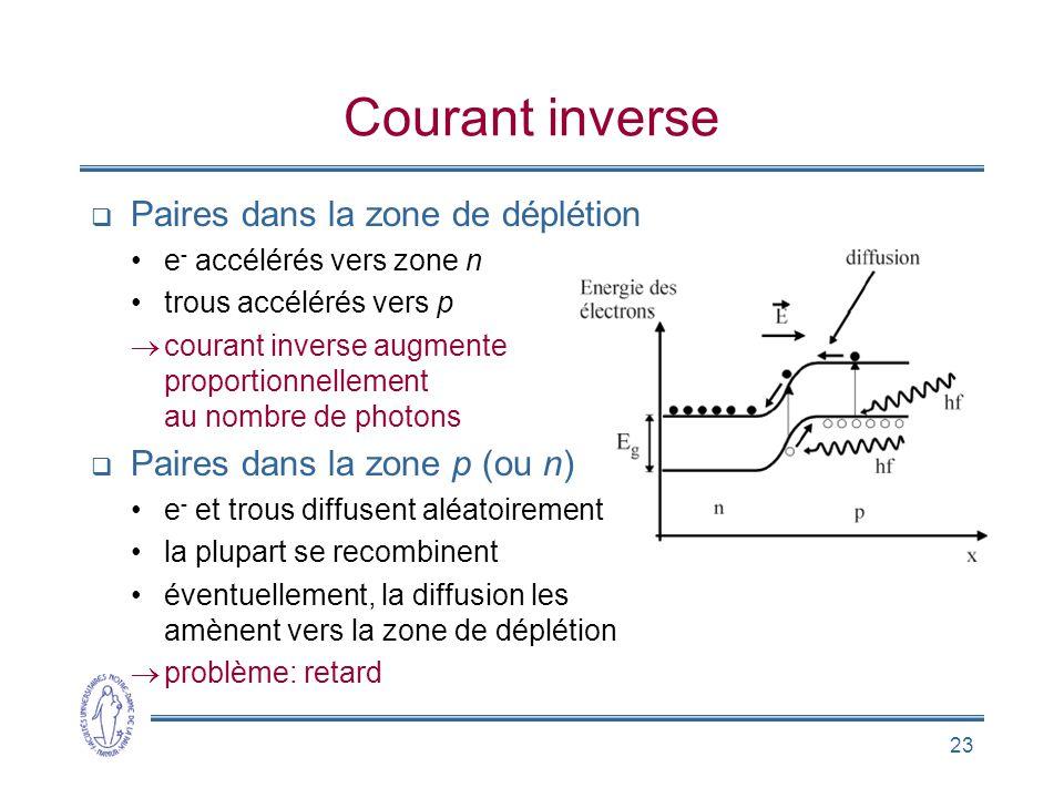 23 Courant inverse Paires dans la zone de déplétion e - accélérés vers zone n trous accélérés vers p courant inverse augmente proportionnellement au n