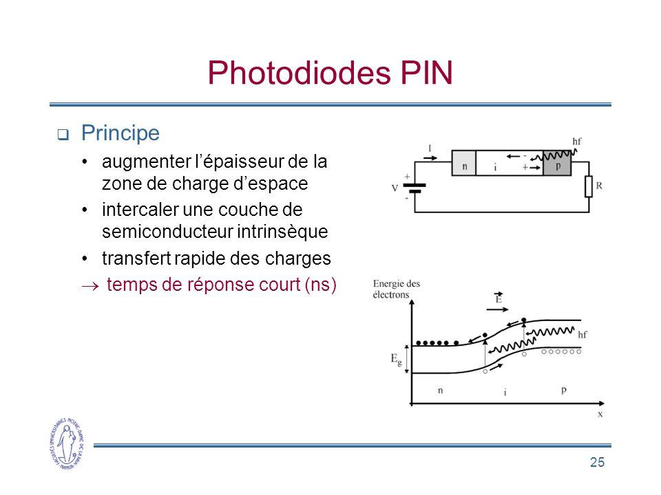 25 Photodiodes PIN Principe augmenter lépaisseur de la zone de charge despace intercaler une couche de semiconducteur intrinsèque transfert rapide des