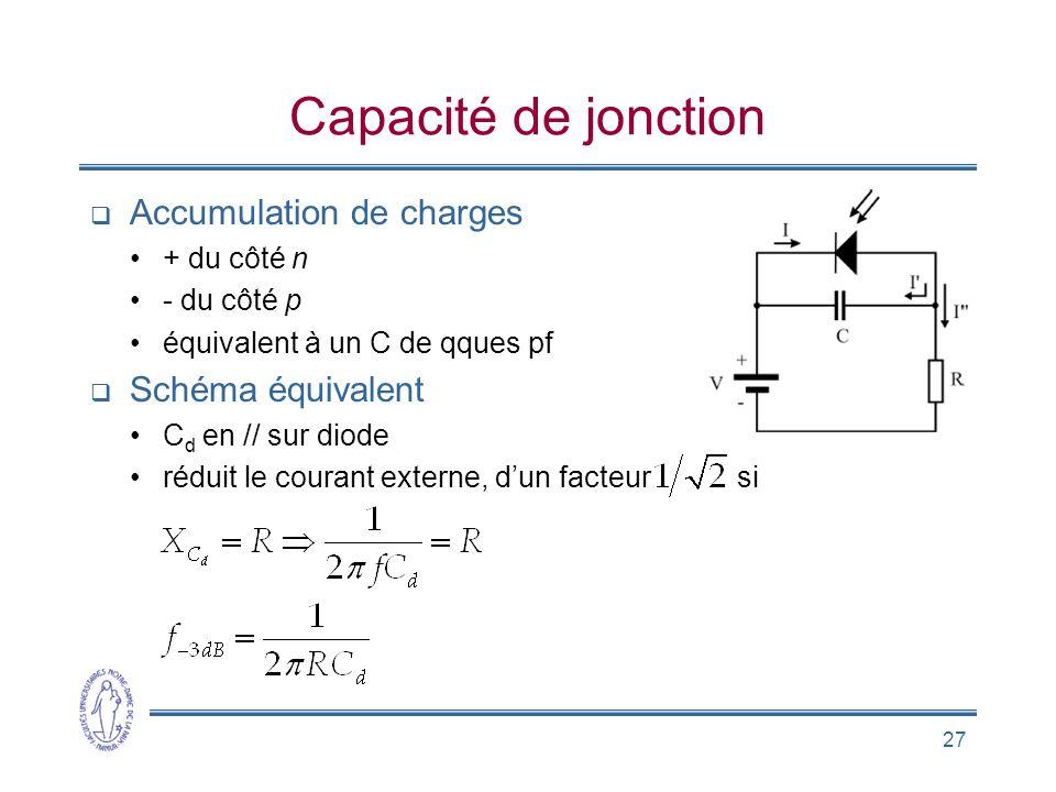 27 Capacité de jonction Accumulation de charges + du côté n - du côté p équivalent à un C de qques pf Schéma équivalent C d en // sur diode réduit le