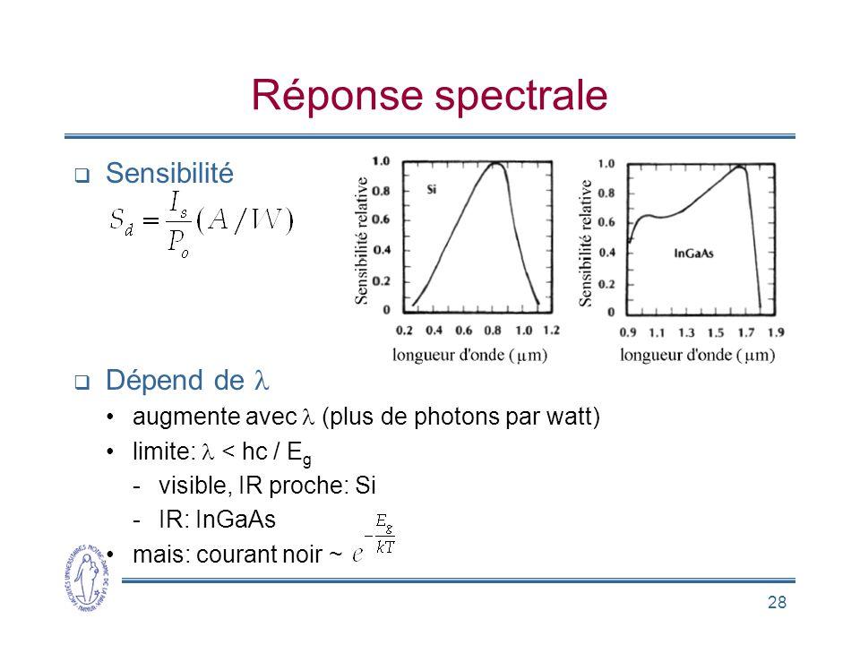 28 Réponse spectrale Sensibilité Dépend de augmente avec (plus de photons par watt) limite: < hc / E g -visible, IR proche: Si -IR: InGaAs mais: coura