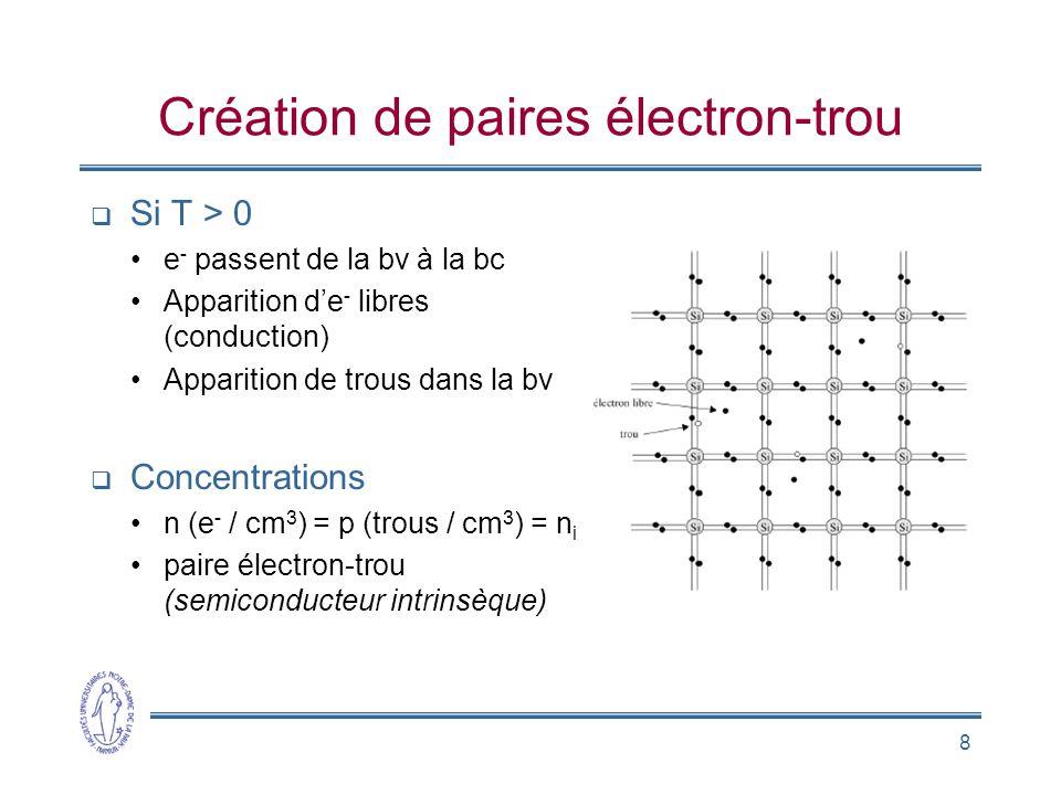 8 Création de paires électron-trou Si T > 0 e - passent de la bv à la bc Apparition de - libres (conduction) Apparition de trous dans la bv Concentrat