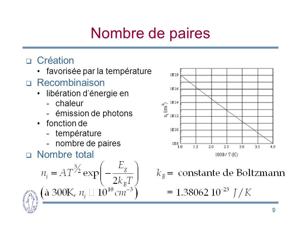 9 Nombre de paires Création favorisée par la température Recombinaison libération dénergie en -chaleur -émission de photons fonction de -température -