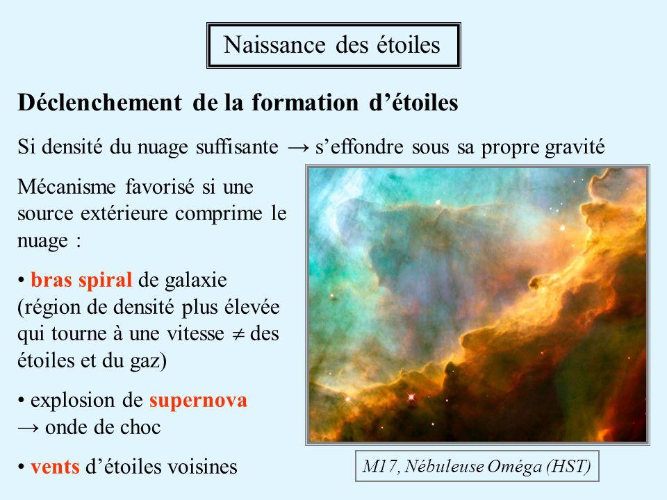 Déclenchement de la formation détoiles Si densité du nuage suffisante seffondre sous sa propre gravité M17, Nébuleuse Oméga (HST) Naissance des étoile