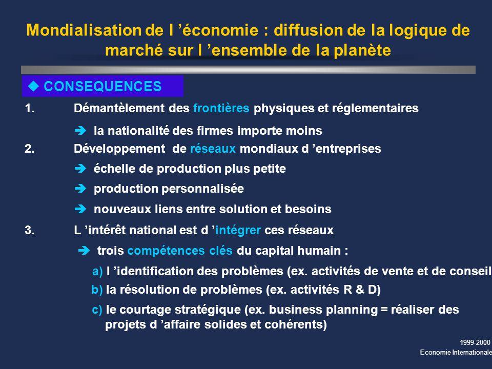 1999-2000 Economie Internationale Mondialisation de l économie : diffusion de la logique de marché sur l ensemble de la planète u CONSEQUENCES 1. Déma