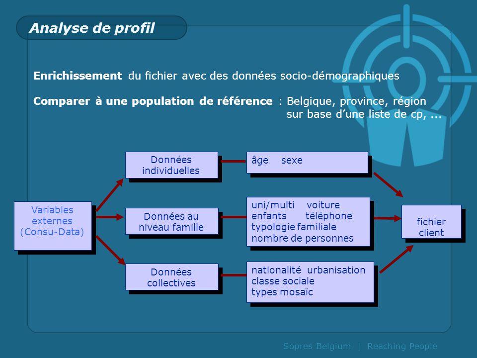 Sopres Belgium | Reaching People Analyse de profil Variables externes (Consu-Data) Variables externes (Consu-Data) Données au niveau famille Données i