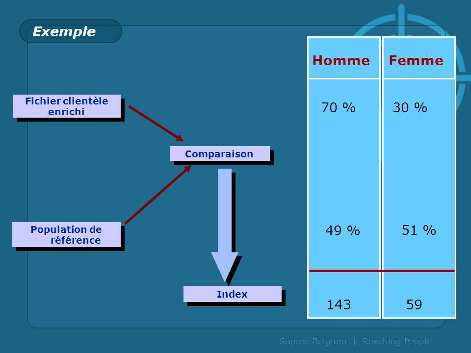 Sopres Belgium | Reaching People Exemple Comparaison Index Fichier clientèle enrichi Fichier clientèle enrichi Population de référence Homme 70 %30 %