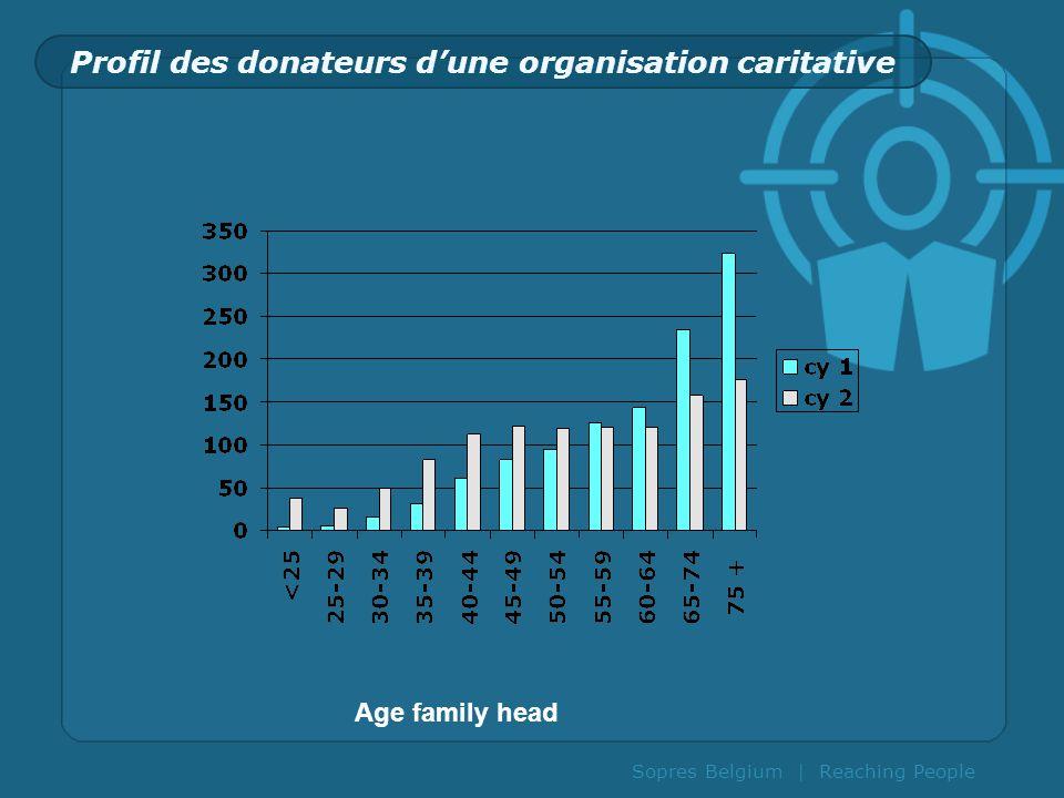 Sopres Belgium | Reaching People Profil des donateurs dune organisation caritative Age family head