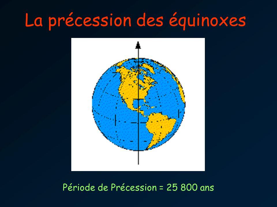 La précession des équinoxes Période de Précession = 25 800 ans