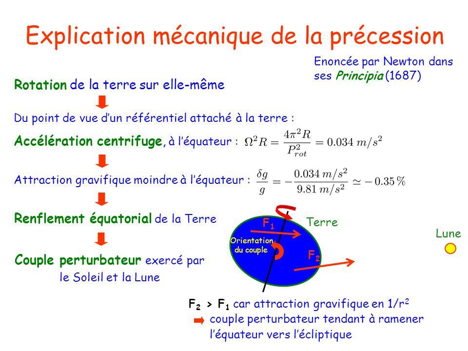 Explication mécanique de la précession Enoncée par Newton dans ses Principia (1687) Rotation de la terre sur elle-même Du point de vue dun référentiel attaché à la terre : Accélération centrifuge, à léquateur : Renflement équatorial de la Terre Attraction gravifique moindre à léquateur : Couple perturbateur exercé par le Soleil et la Lune F1F1 F2F2 F 2 > F 1 car attraction gravifique en 1/r 2 couple perturbateur tendant à ramener léquateur vers lécliptique Terre Lune Orientation du couple