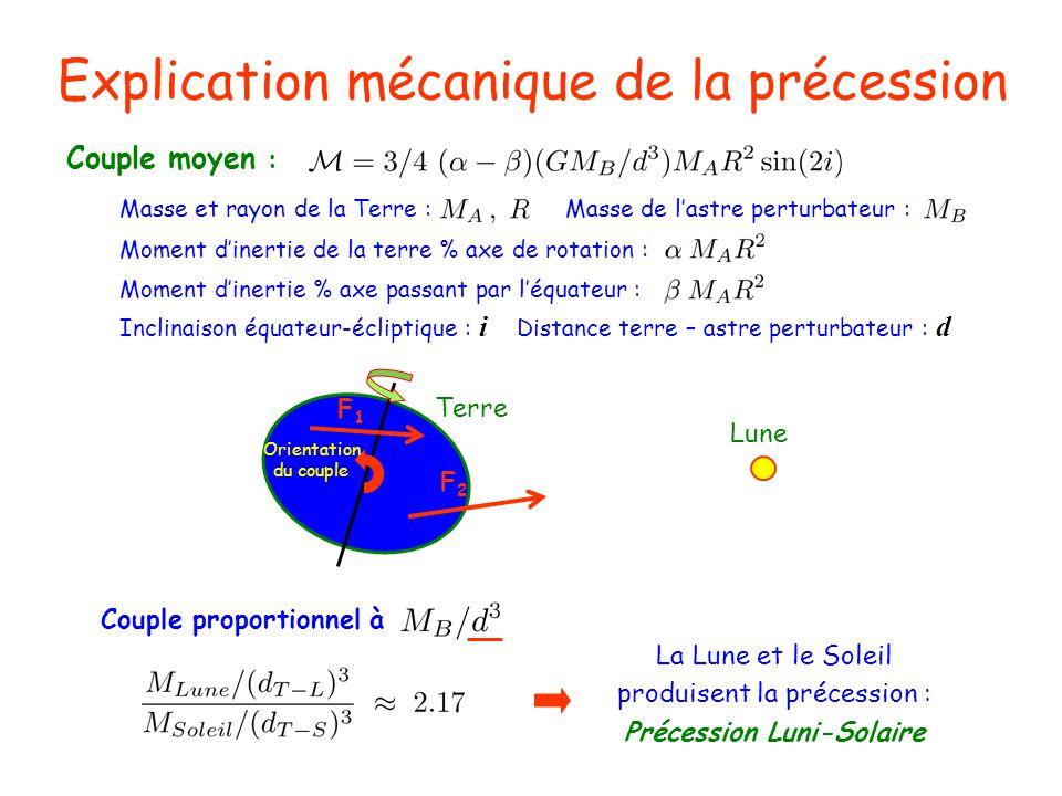 Explication mécanique de la précession Couple moyen : F1F1 F2F2 Terre Lune Orientation du couple Moment dinertie de la terre % axe de rotation : Moment dinertie % axe passant par léquateur : Inclinaison équateur-écliptique : i Distance terre – astre perturbateur : d Masse et rayon de la Terre : Masse de lastre perturbateur : Couple proportionnel à La Lune et le Soleil produisent la précession : Précession Luni-Solaire