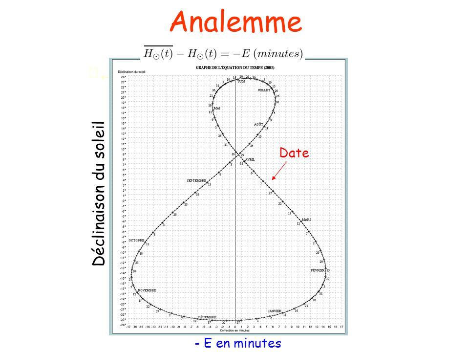 Analemme - E en minutes Date Déclinaison du soleil
