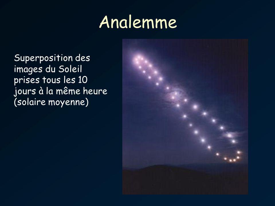 Analemme Superposition des images du Soleil prises tous les 10 jours à la même heure (solaire moyenne)