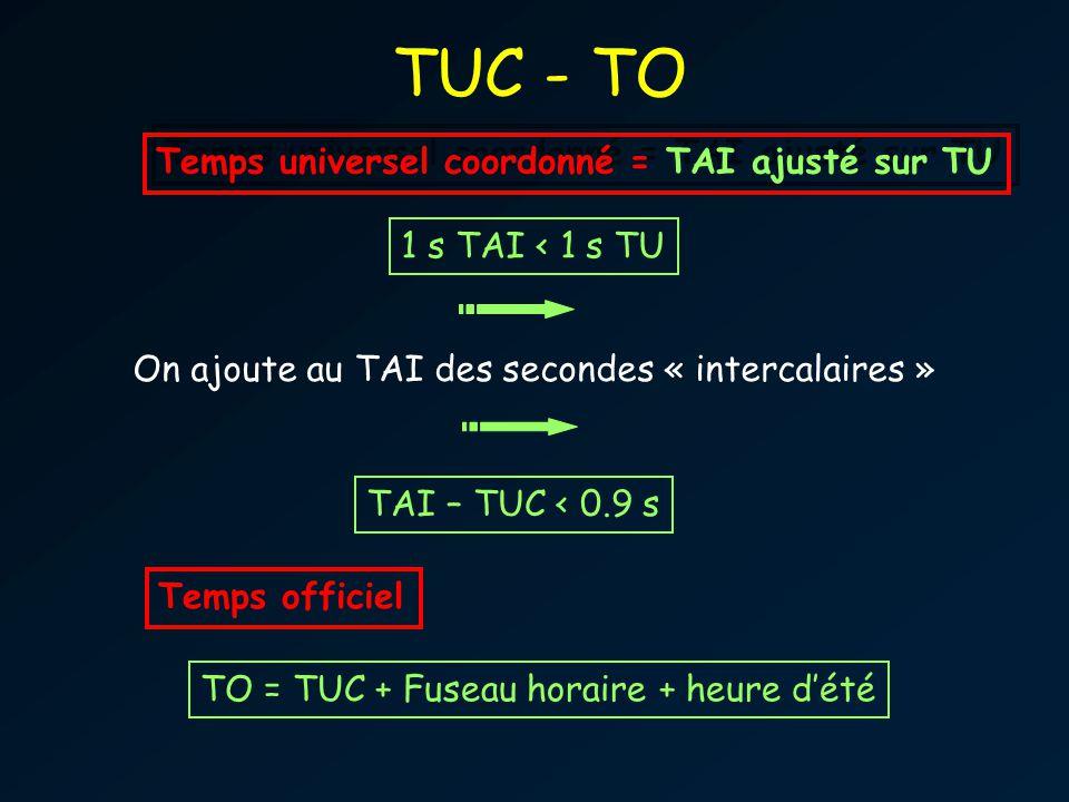 TUC - TO 1 s TAI < 1 s TU On ajoute au TAI des secondes « intercalaires » TAI – TUC < 0.9 s Temps universel coordonné = TAI ajusté sur TU Temps officiel TO = TUC + Fuseau horaire + heure dété