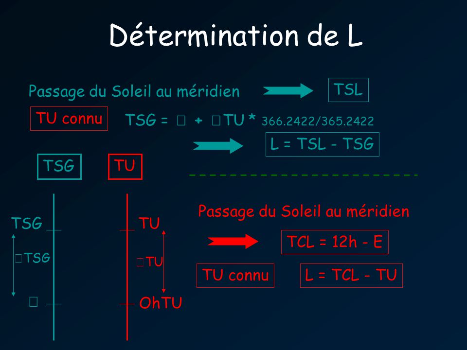 Détermination de L OhTU TSG TU TU TSG Passage du Soleil au méridien TSL TSG = + TU * 366.2422/365.2422 L = TSL - TSG TU connu Passage du Soleil au méridien TCL = 12h - E TU connuL = TCL - TU