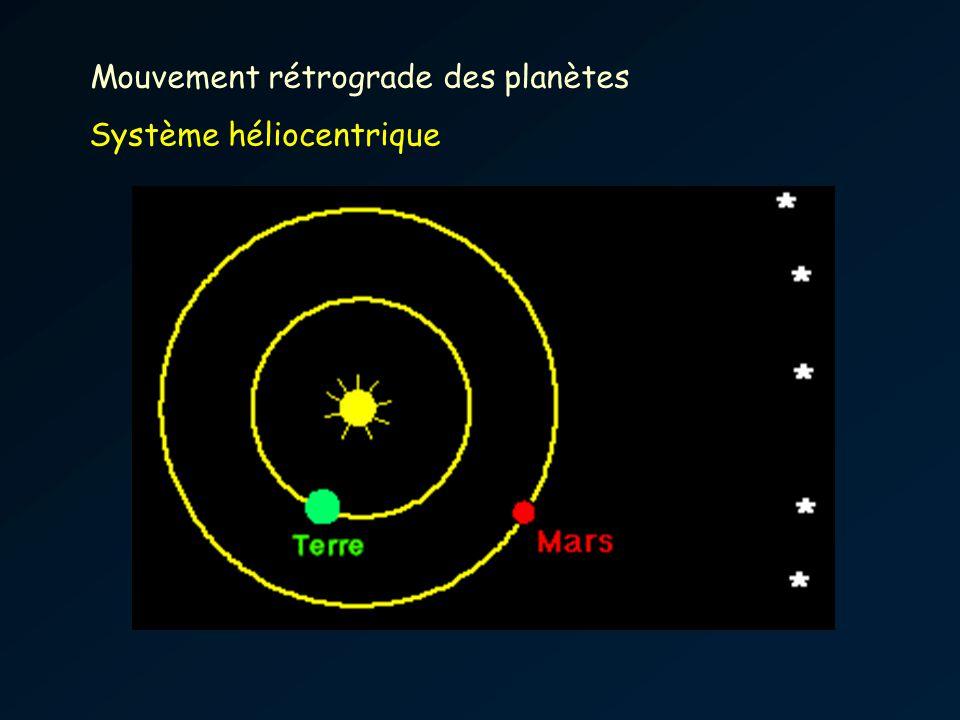 Mouvement rétrograde des planètes Système héliocentrique