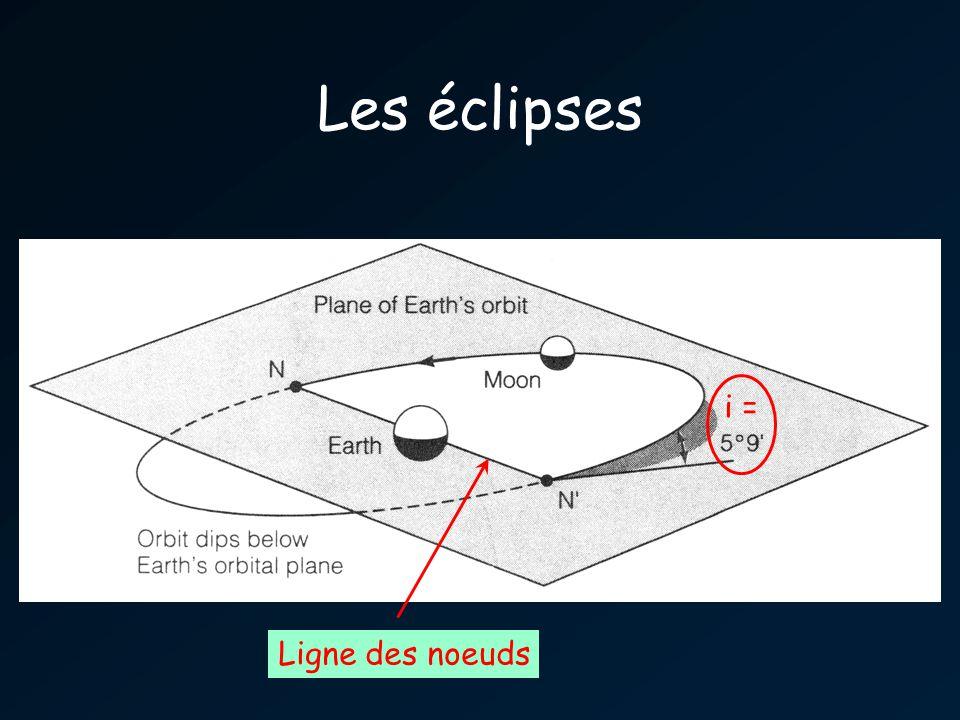 Les éclipses Ligne des noeuds i =