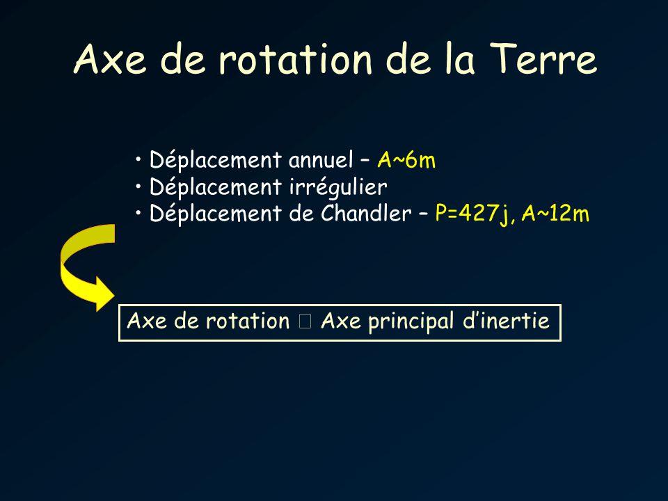 Axe de rotation de la Terre Déplacement annuel – A~6m Déplacement irrégulier Déplacement de Chandler – P=427j, A~12m Axe de rotation Axe principal dinertie