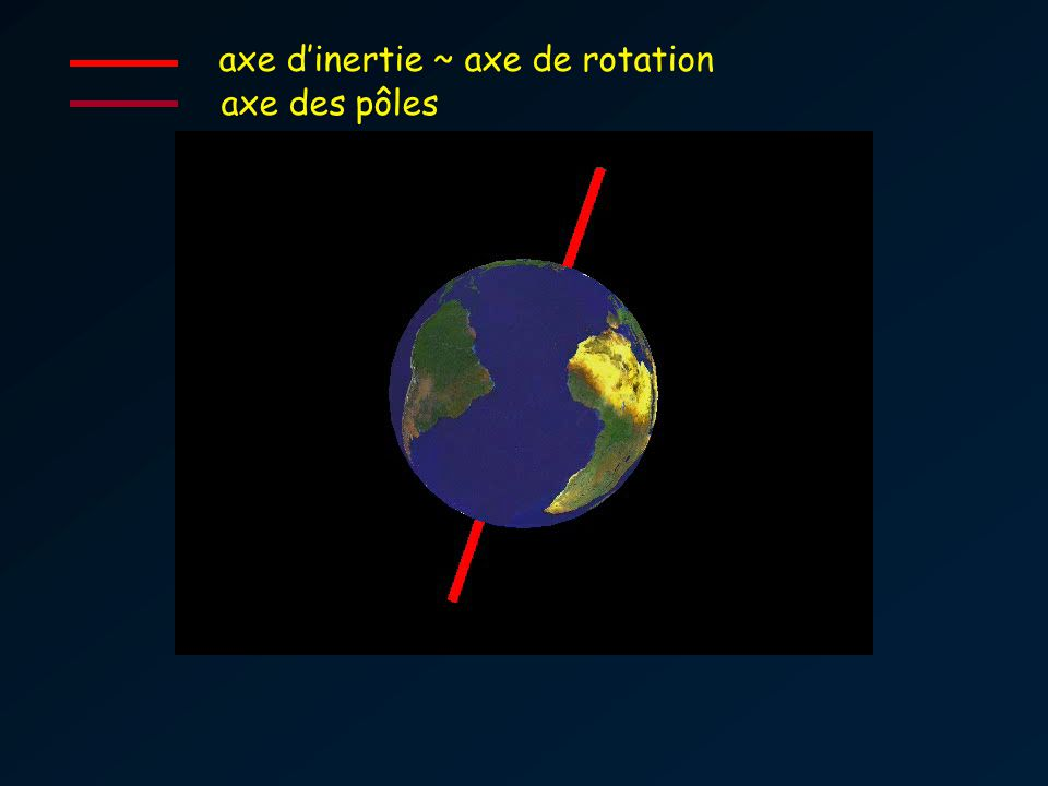 axe dinertie ~ axe de rotation axe des pôles