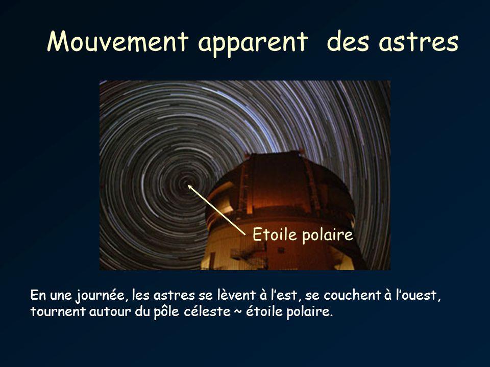 Mouvement apparent des astres Etoile polaire En une journée, les astres se lèvent à lest, se couchent à louest, tournent autour du pôle céleste ~ étoile polaire.