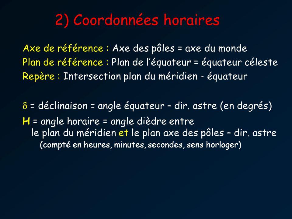 2) Coordonnées horaires Axe de référence : Axe des pôles = axe du monde Plan de référence : Plan de léquateur = équateur céleste Repère : Intersection plan du méridien - équateur = déclinaison = angle équateur – dir.