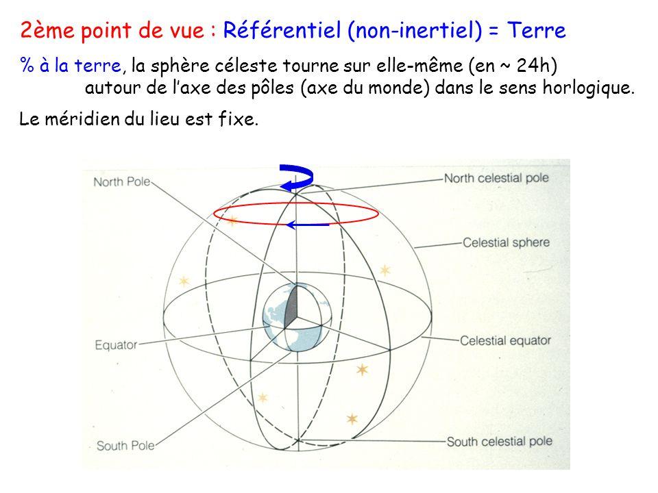 2ème point de vue : Référentiel (non-inertiel) = Terre % à la terre, la sphère céleste tourne sur elle-même (en ~ 24h) autour de laxe des pôles (axe du monde) dans le sens horlogique.