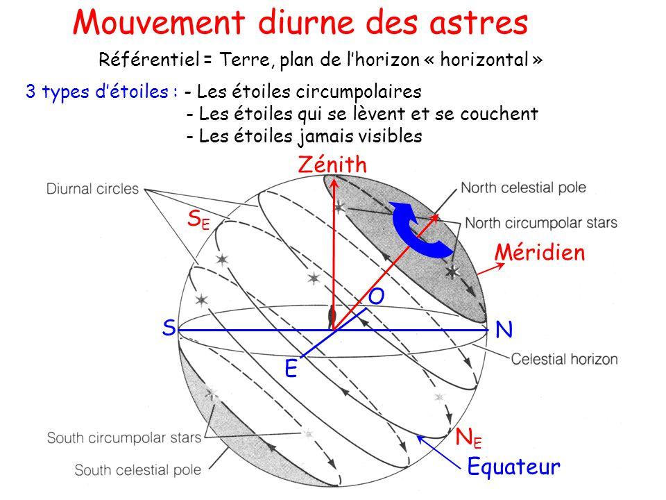 Equateur N S O E Méridien SESE NENE Mouvement diurne des astres Référentiel = Terre, plan de lhorizon « horizontal » 3 types détoiles : - Les étoiles circumpolaires - Les étoiles qui se lèvent et se couchent - Les étoiles jamais visibles Zénith