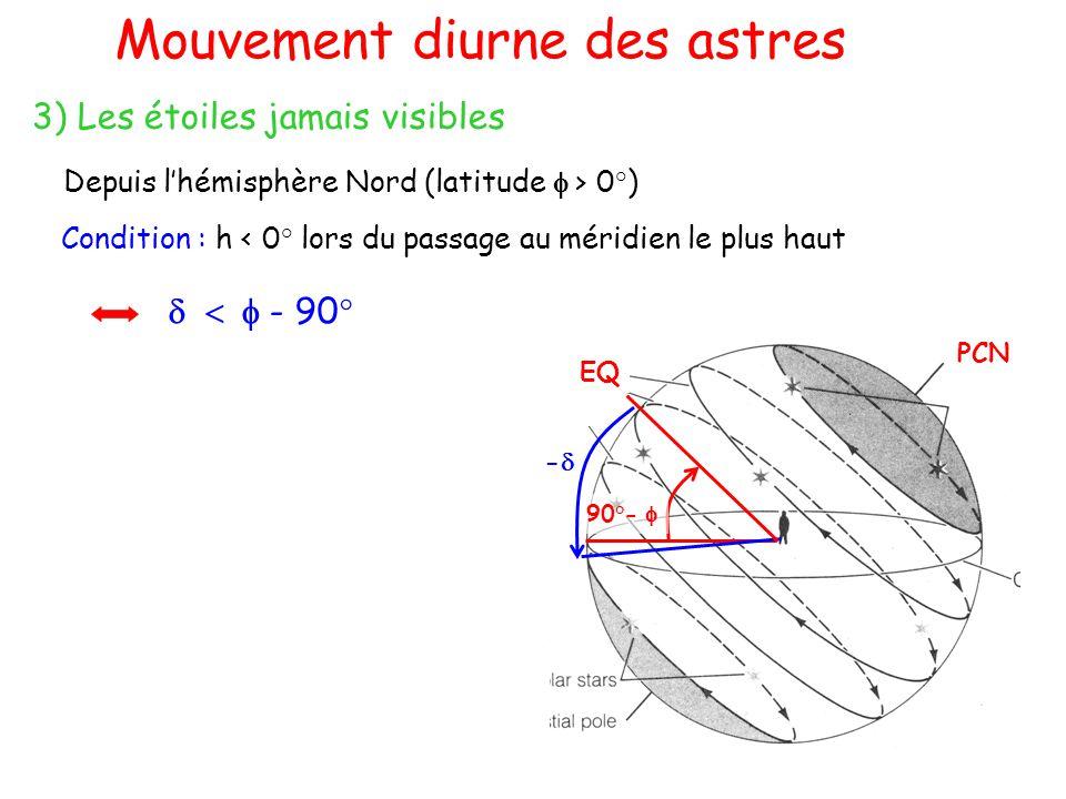 Mouvement diurne des astres 3) Les étoiles jamais visibles Etoiles toujours au-dessus de lhorizon (z 0°) 90°- PCN EQ - Condition : h < 0° lors du passage au méridien le plus haut - 90° Depuis lhémisphère Nord (latitude > 0°)