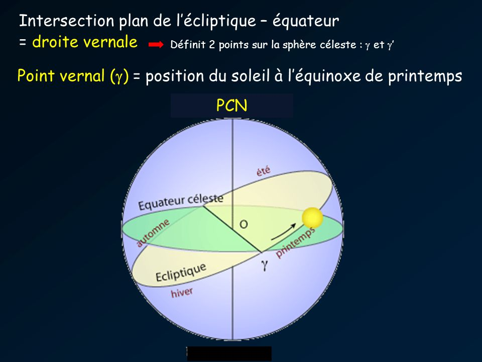 PCN Intersection plan de lécliptique – équateur = droite vernale Point vernal ( ) = position du soleil à léquinoxe de printemps Définit 2 points sur l