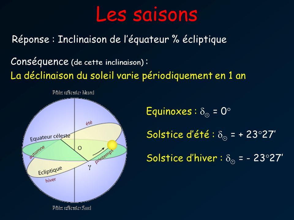 Les saisons Réponse : Inclinaison de léquateur % écliptique Conséquence (de cette inclinaison) : La déclinaison du soleil varie périodiquement en 1 an Equinoxes : ¯ = 0° Solstice dété : ¯ = + 23°27 Solstice dhiver : ¯ = - 23°27