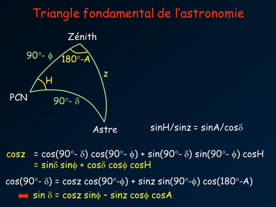 90°- z 180°-A 90°- H cos(90°- ) = cosz cos(90°- ) + sinz sin(90°- ) cos(180°-A) sin = cosz sin – sinz cos cosA cosz= cos(90°- ) cos(90°- ) + sin(90°- ) sin(90°- ) cosH = sin sin + cos cos cosH Triangle fondamental de lastronomie PCN Zénith Astre sinH/sinz = sinA/cos