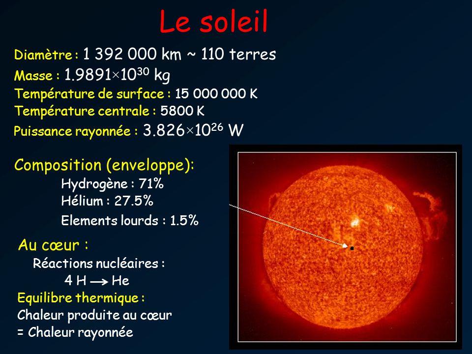 Le soleil Diamètre : 1 392 000 km ~ 110 terres Masse : 1.9891×10 30 kg Température de surface : 15 000 000 K Température centrale : 5800 K Puissance rayonnée : 3.826×10 26 W Composition (enveloppe): Hydrogène : 71% Hélium : 27.5% Elements lourds : 1.5% Au cœur : Réactions nucléaires : 4 HHe Equilibre thermique : Chaleur produite au cœur = Chaleur rayonnée