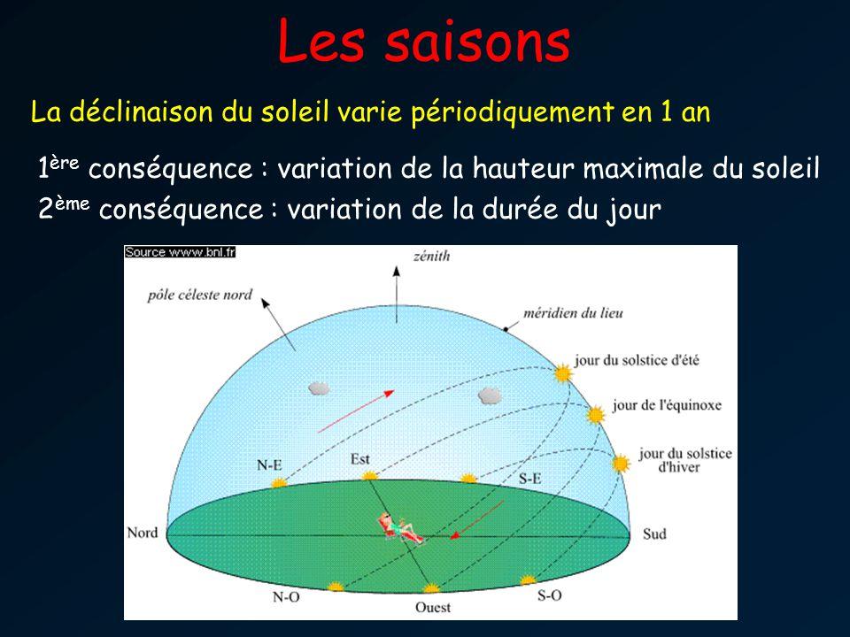 Les saisons La déclinaison du soleil varie périodiquement en 1 an 1 ère conséquence : variation de la hauteur maximale du soleil 2 ème conséquence : variation de la durée du jour