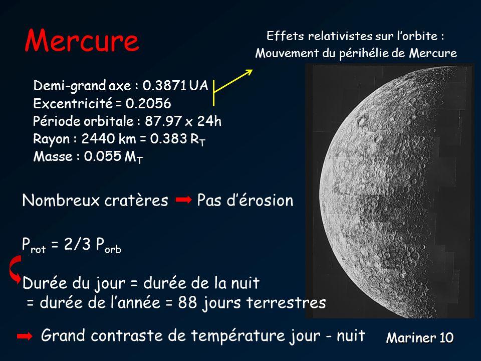 Mercure Mariner 10 Demi-grand axe : 0.3871 UA Excentricité = 0.2056 Période orbitale : 87.97 x 24h Rayon : 2440 km = 0.383 R T Masse : 0.055 M T Nombreux cratères Pas dérosion P rot = 2/3 P orb Durée du jour = durée de la nuit = durée de lannée = 88 jours terrestres Grand contraste de température jour - nuit Effets relativistes sur lorbite : Mouvement du périhélie de Mercure