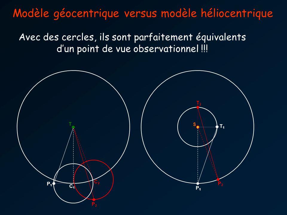 T2T2 T1T1 S P2P2 P1P1 P2P2 P1P1 T C2C2 C1C1 Modèle géocentrique versus modèle héliocentrique Avec des cercles, ils sont parfaitement équivalents dun point de vue observationnel !!!