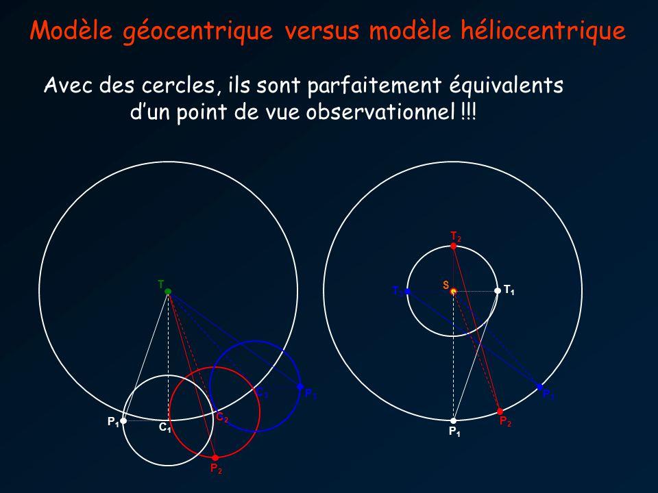 T2T2 T3T3 T1T1 S P2P2 P3P3 P1P1 P2P2 P3P3 P1P1 T C2C2 C1C1 C3C3 Modèle géocentrique versus modèle héliocentrique Avec des cercles, ils sont parfaitement équivalents dun point de vue observationnel !!!